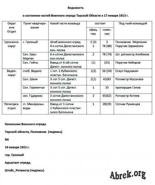 1913  г. 19.01 Ведомость о соcтоянии Военного отряда Терск. обл.